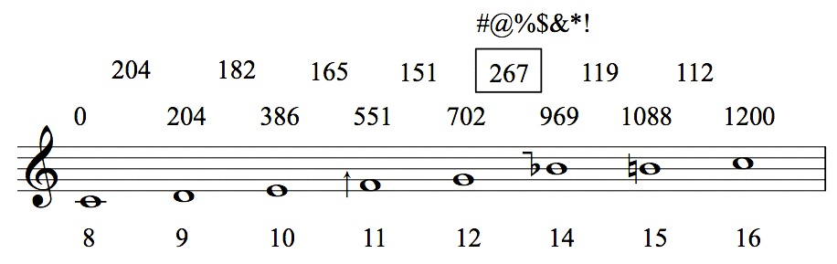 How The 13th Harmonic Saved My Music