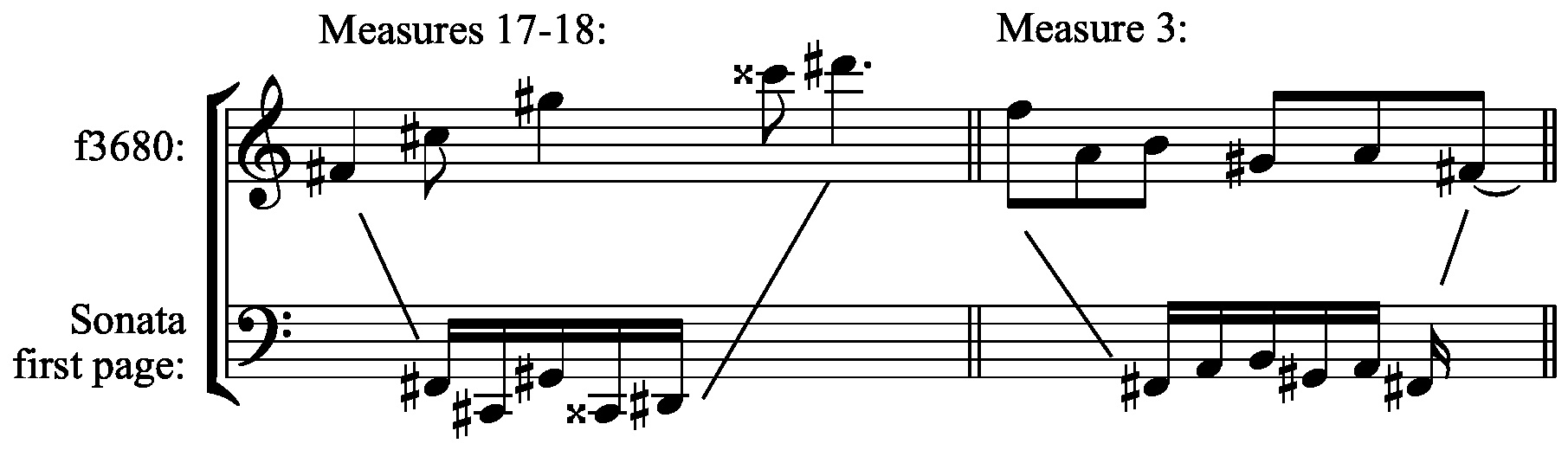 the piano sonata during the classical era